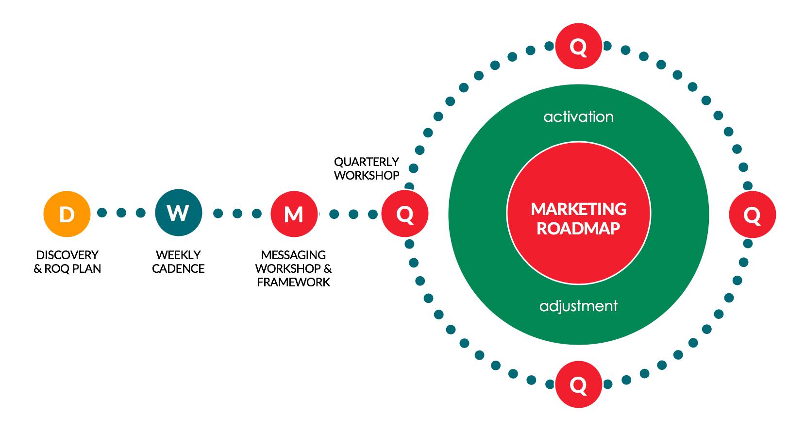 Marketing Traction™ Methodology
