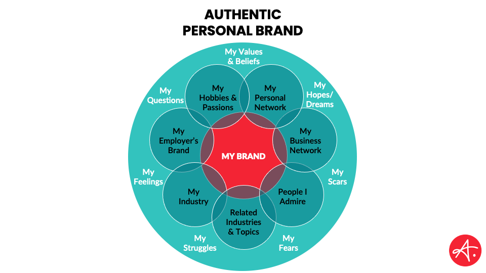 How to build a personal brand - Dimensional personal brand