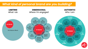 Build a personal brand - Authentic Personal Brand