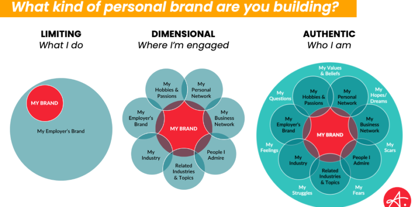 How Business Leaders Can Build a Personal Brand