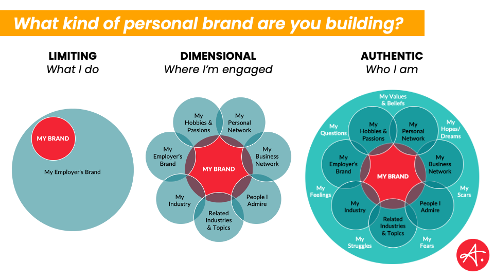 What personal brand are you building- Authentic Personal brand