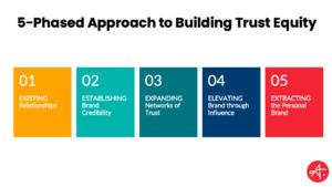 Build Brand Trust