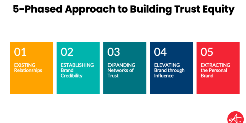How to Harness Trust to Build Brand Equity and Grow Your Business