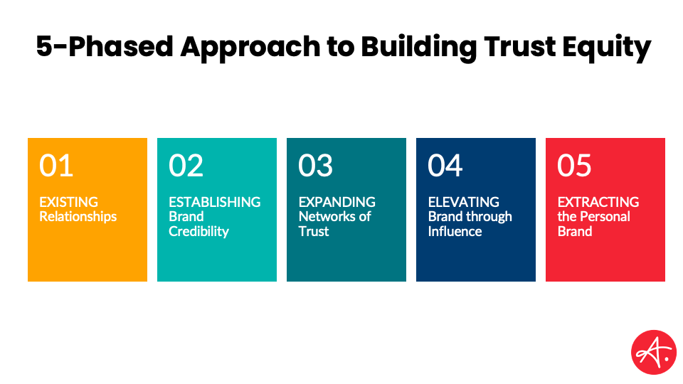 How to build trust equity