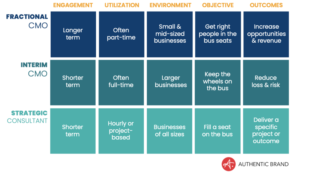 What's the difference: Fractional CMO vs. interim CMO vs. strategic consultant